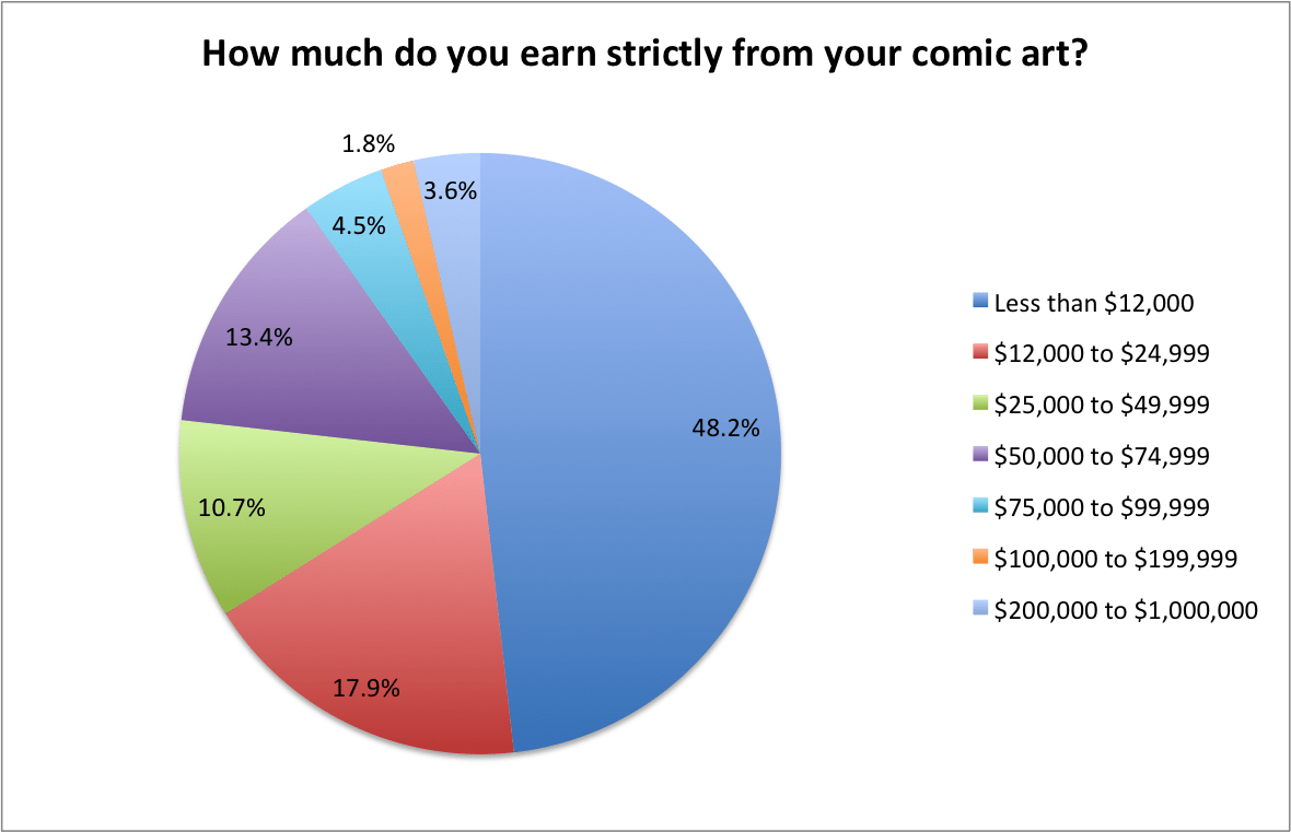 10-do-comic-books-pay-enough-to-pay-the-bills-1