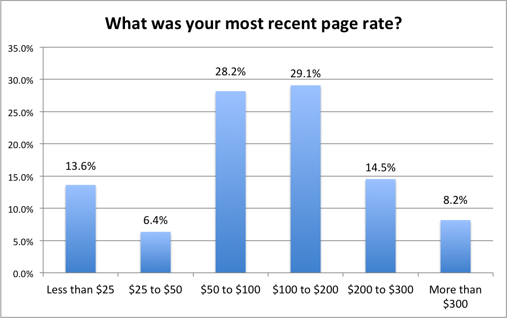 11-most-recent-page-rate-1